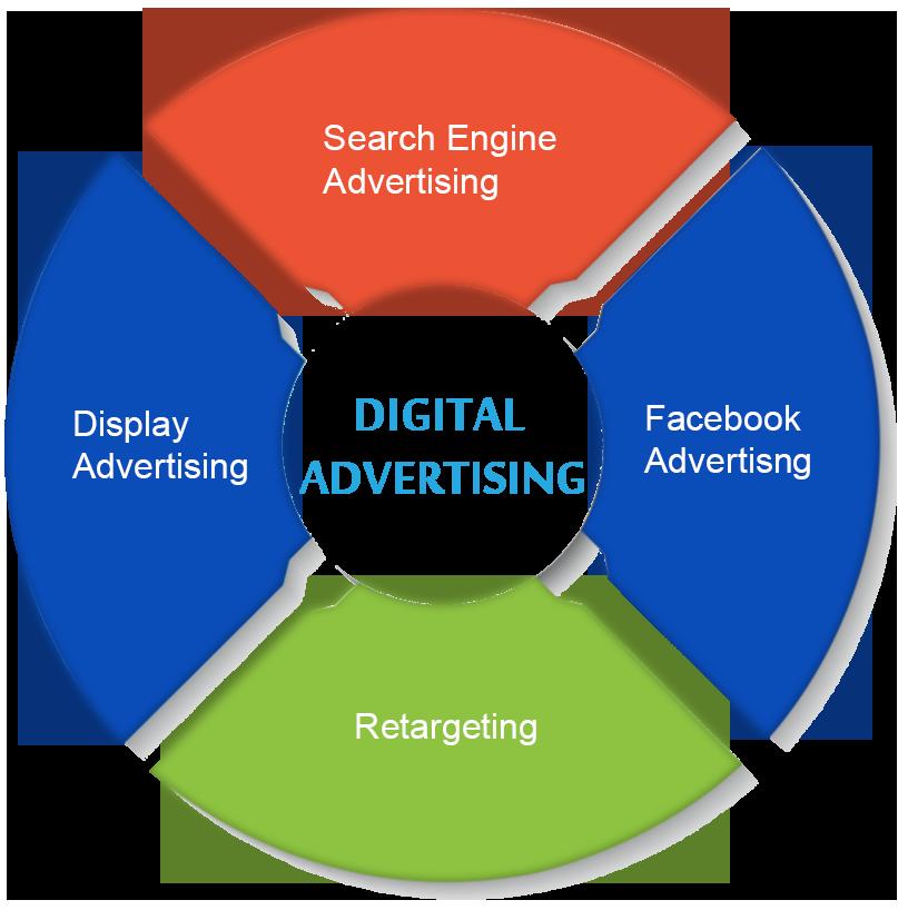 Digital Advertisting